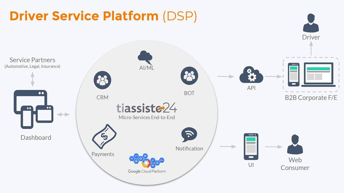 Driver service platform - tiassisto24